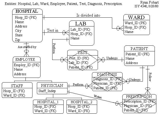 erd diagram hospital gallery